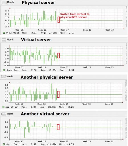 Difference between virtual and physical NTP server