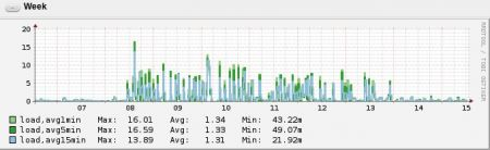 High CPU load on dovecot imap server