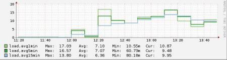 High cpu load after PHP upgrade