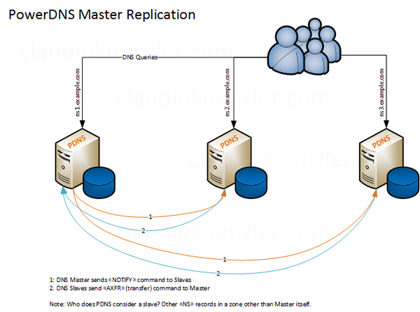 PowerDNS DNS Master Replication with MySQL Backend