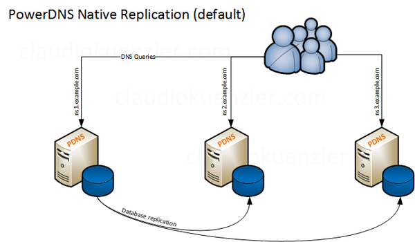 PowerDNS Native Replication with MySQL backend