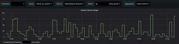 Elasticsearch monitor thread pools write queue