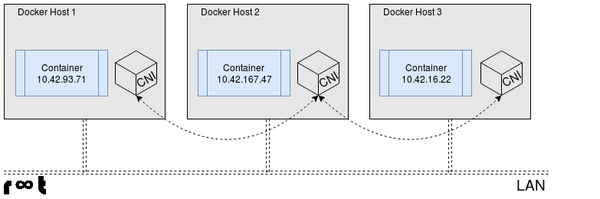 Application containers cross-node communication using cni