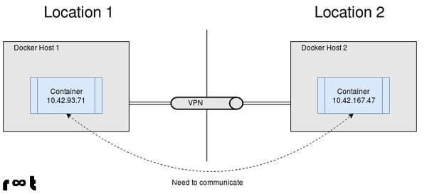 Internal container communication across locations and clusters