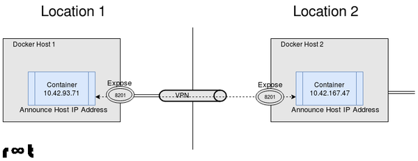 Communication between containers using host address and expose port