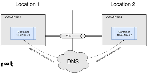 Container communication using public dns
