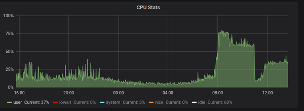 Varnish cpu spike