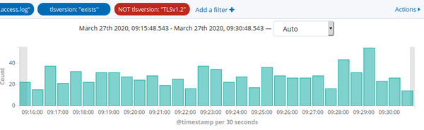 Kibana showing http requests with old TLS version