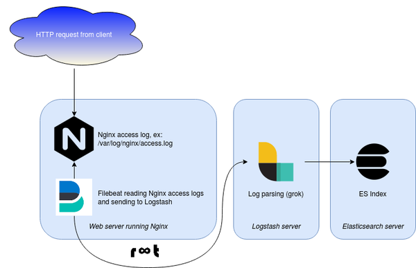 Nginx logs collected by Filebeat, sent to Logstash and indexed in Elasticsearch
