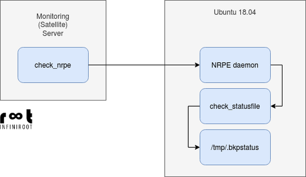 Checking content of file using nrpe remote execution