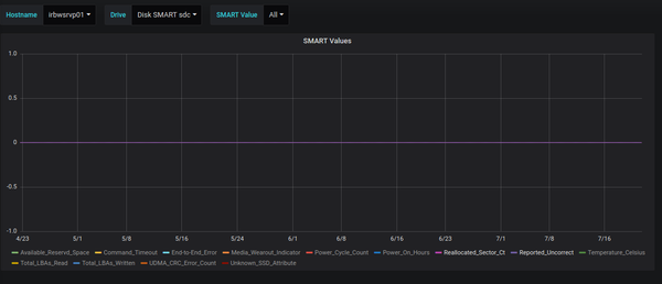 Grafana showing SMART values from check_smart